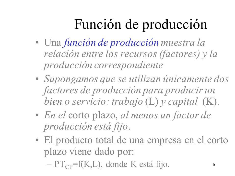 3/24/2017 Función de producción. Una función de producción muestra la relación entre los recursos (factores) y la producción correspondiente.