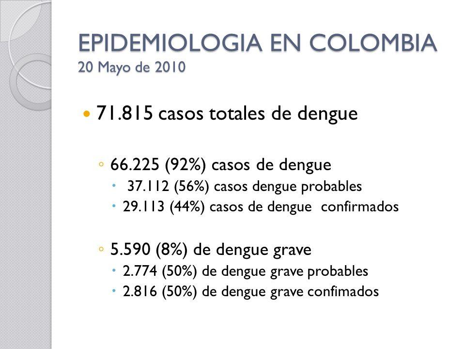 EPIDEMIOLOGIA EN COLOMBIA 20 Mayo de 2010