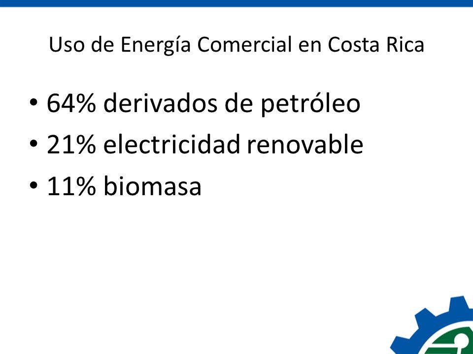 Uso de Energía Comercial en Costa Rica