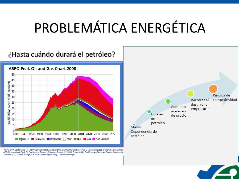 PROBLEMÁTICA ENERGÉTICA
