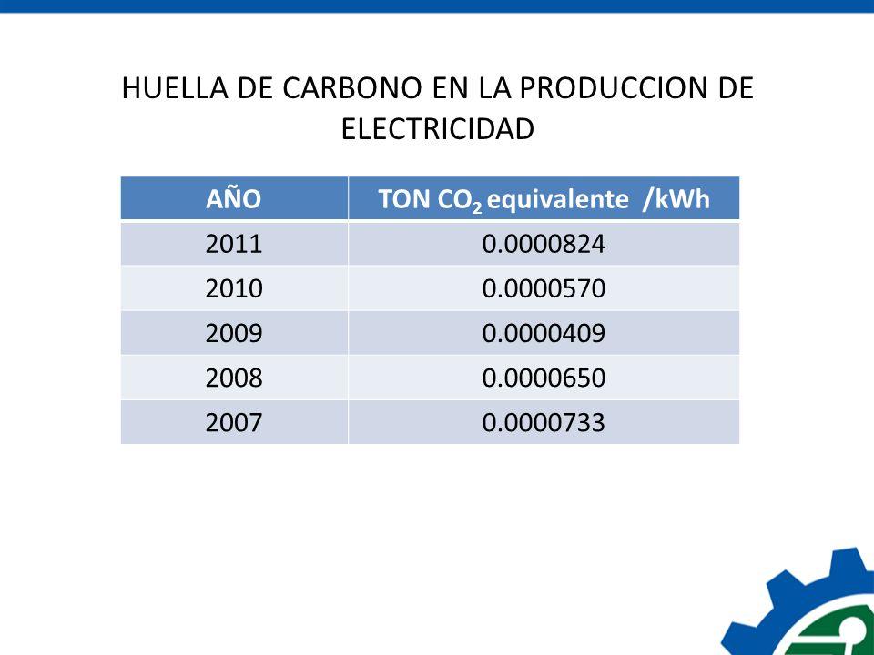 HUELLA DE CARBONO EN LA PRODUCCION DE ELECTRICIDAD