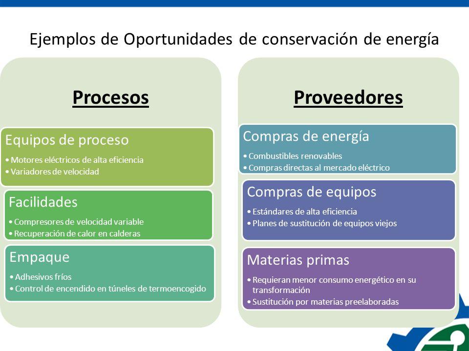 Ejemplos de Oportunidades de conservación de energía