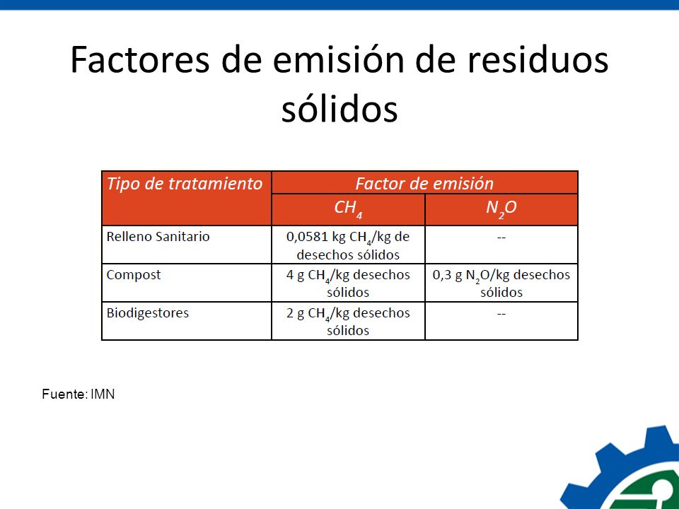 Factores de emisión de residuos sólidos
