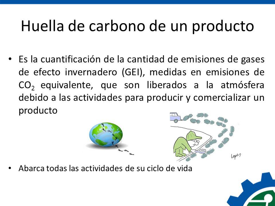 Huella de carbono de un producto