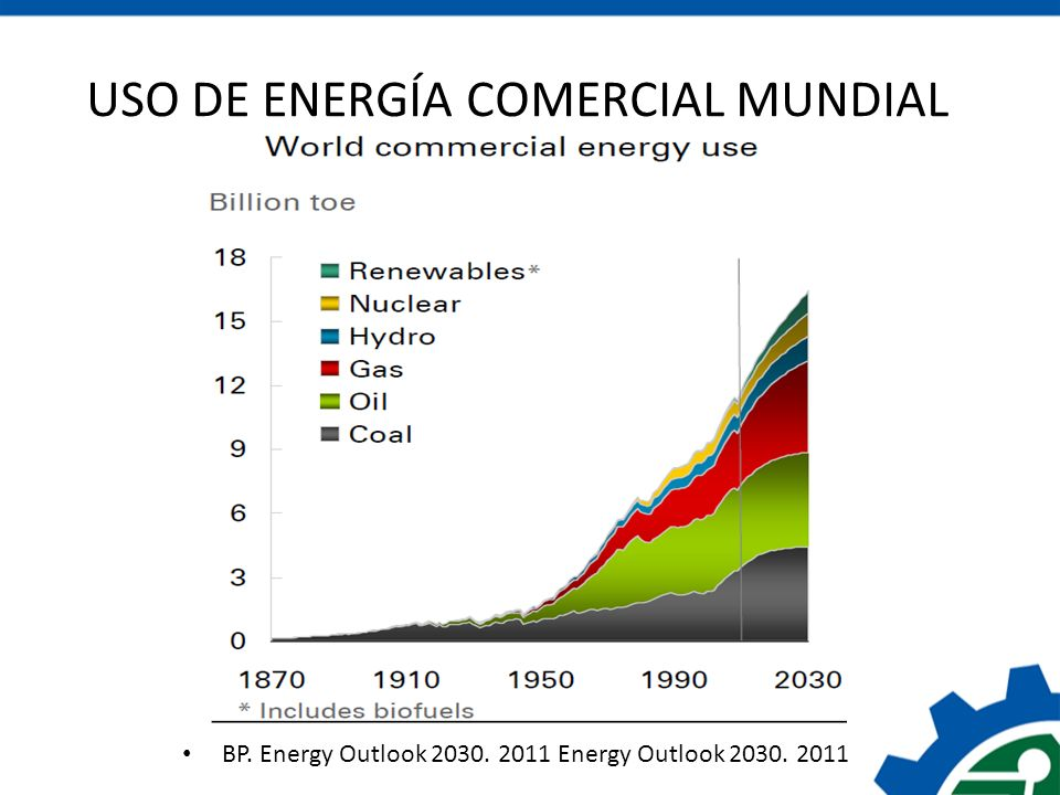 USO DE ENERGÍA COMERCIAL MUNDIAL