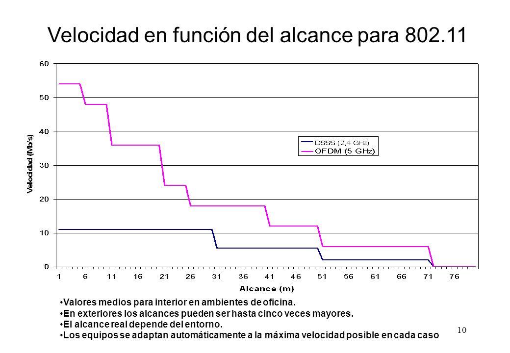Velocidad en función del alcance para 802.11