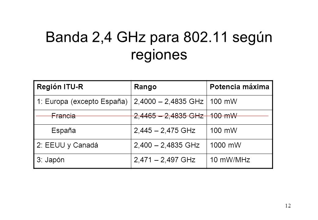 Banda 2,4 GHz para 802.11 según regiones