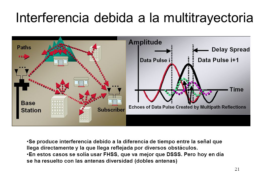 Interferencia debida a la multitrayectoria