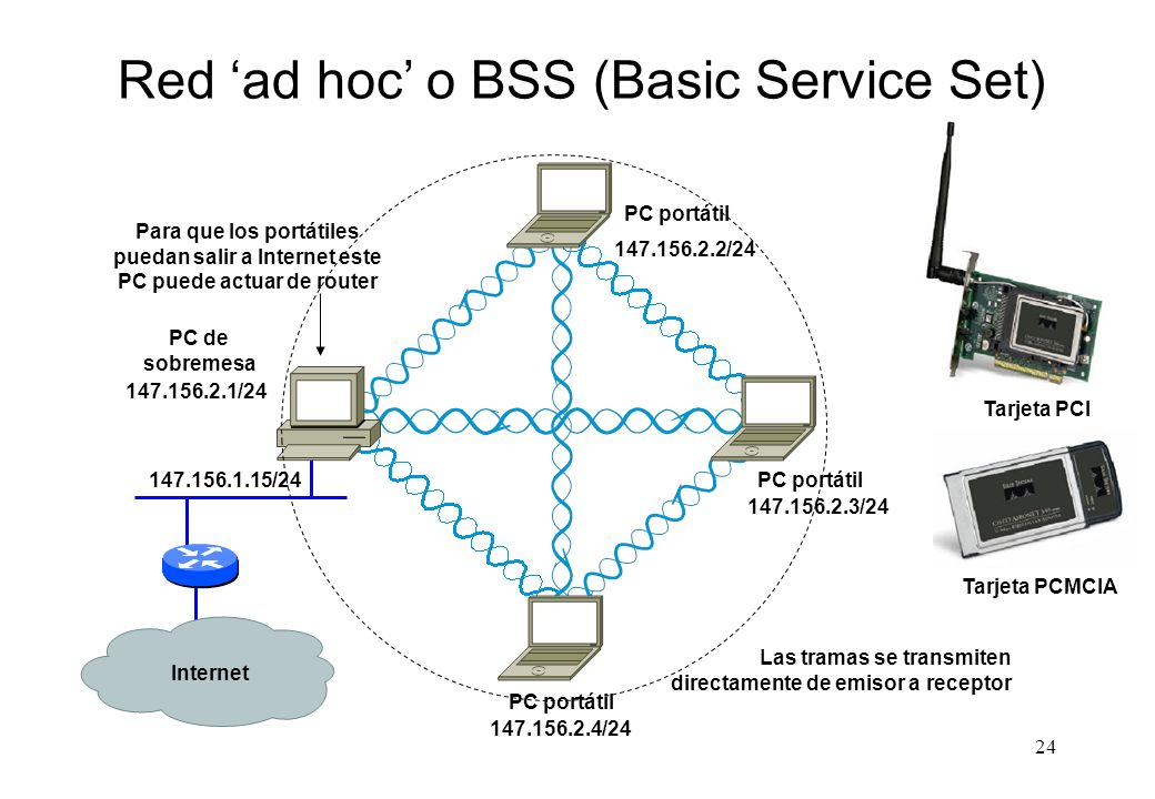 Red 'ad hoc' o BSS (Basic Service Set)