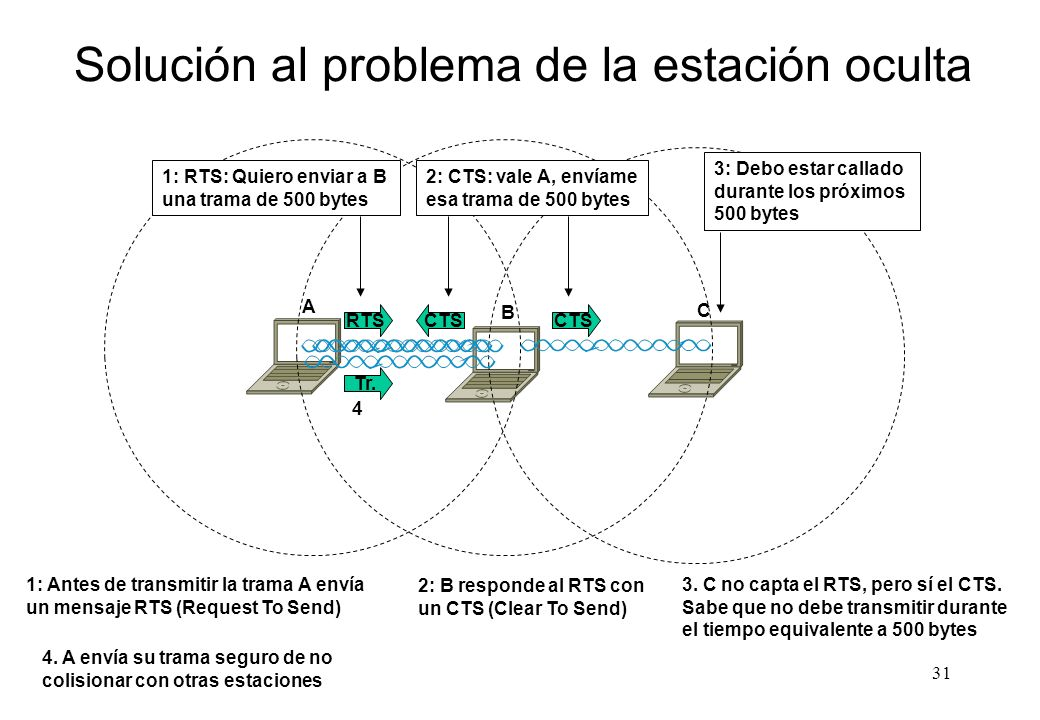 Solución al problema de la estación oculta
