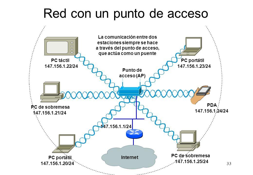 Red con un punto de acceso
