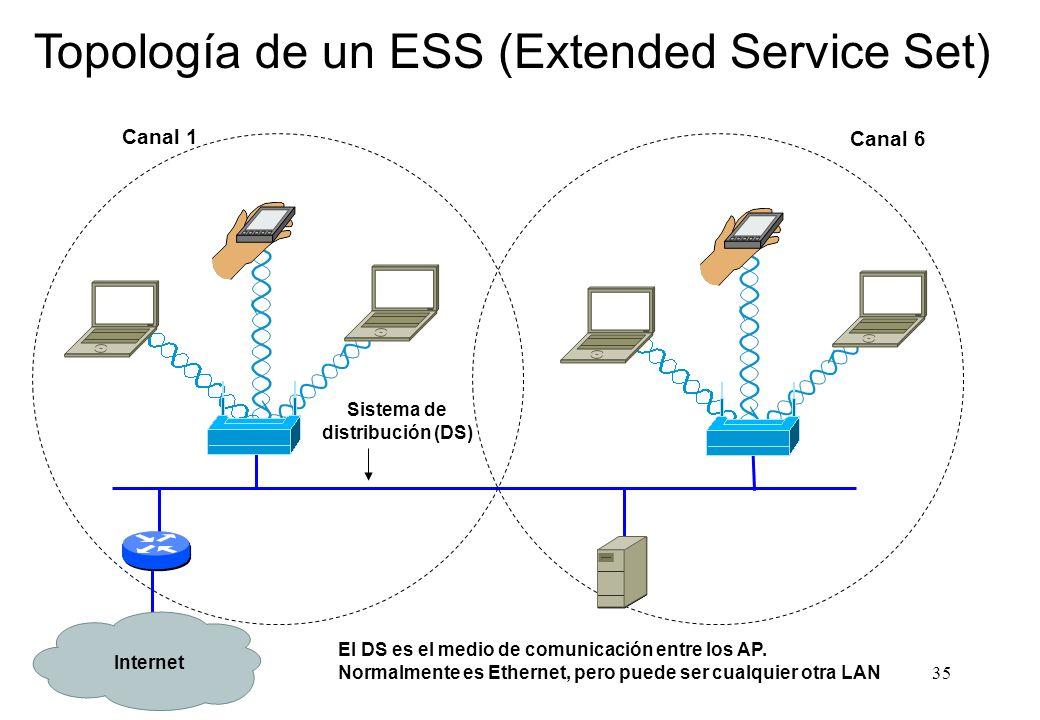 Topología de un ESS (Extended Service Set)