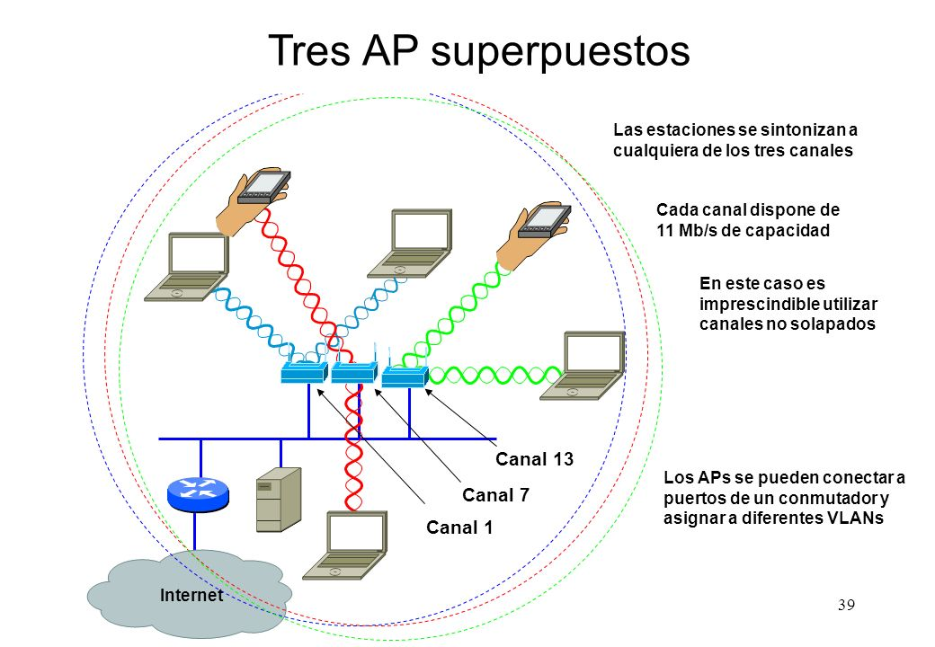 Tres AP superpuestos Canal 13 Canal 7 Canal 1