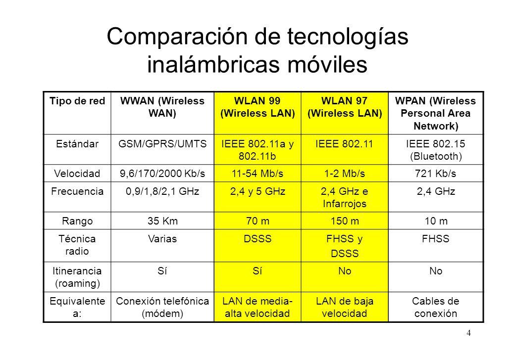 Comparación de tecnologías inalámbricas móviles