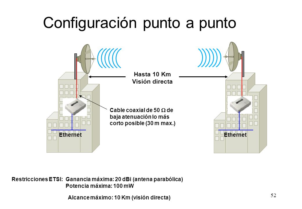 Configuración punto a punto