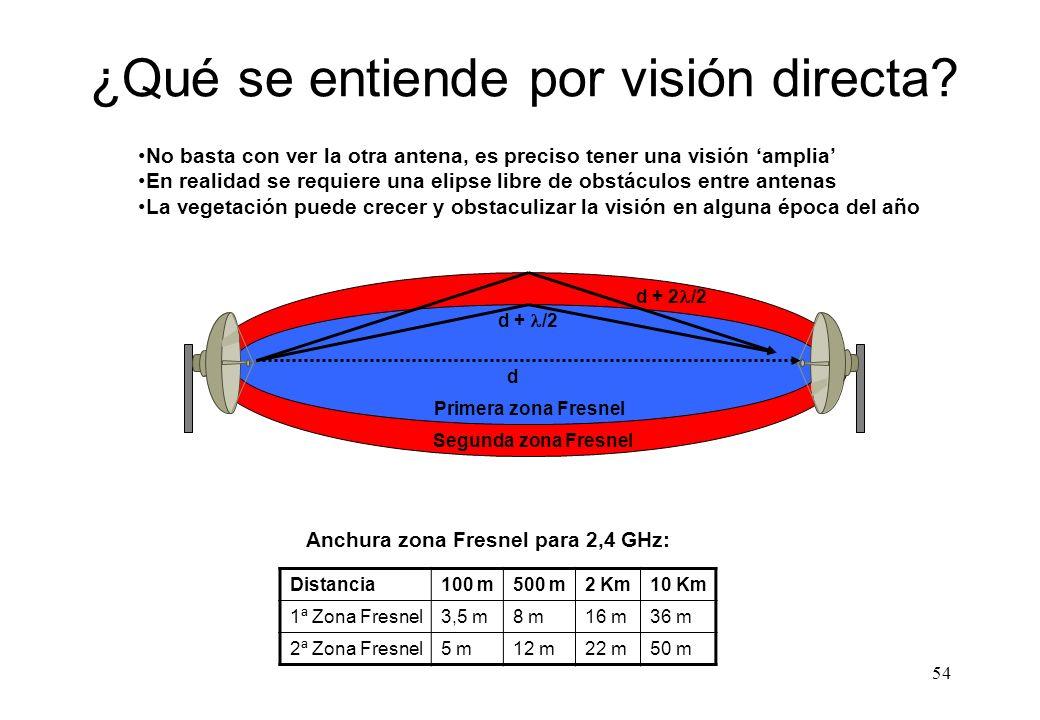 ¿Qué se entiende por visión directa