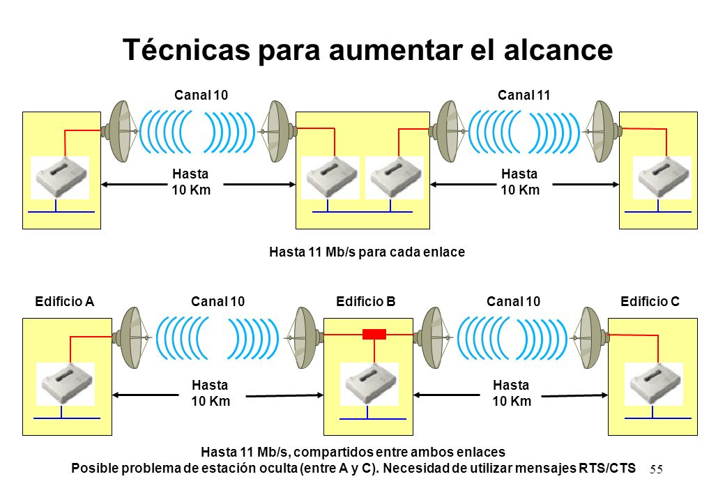 Hasta 11 Mb/s, compartidos entre ambos enlaces