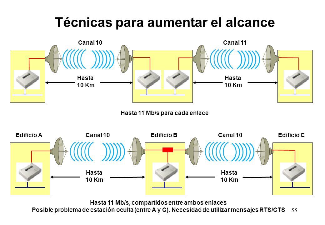 Hasta 11 Mb/s, compartidos entre ambos enlaces