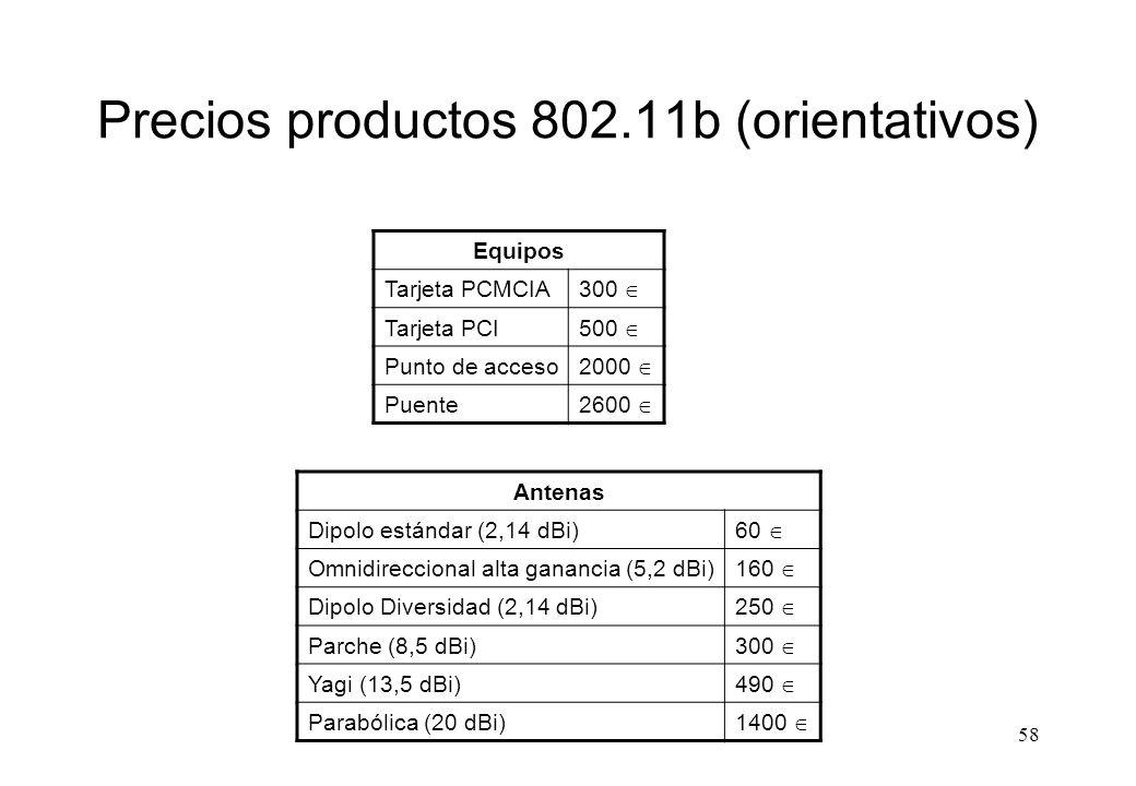 Precios productos 802.11b (orientativos)