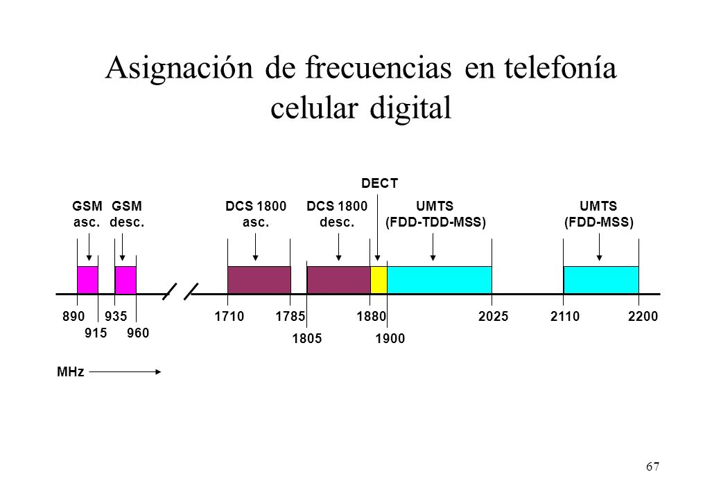 Asignación de frecuencias en telefonía celular digital