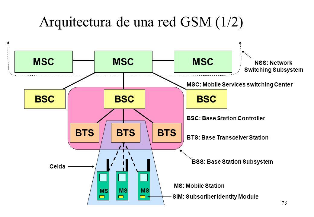 Arquitectura de una red GSM (1/2)