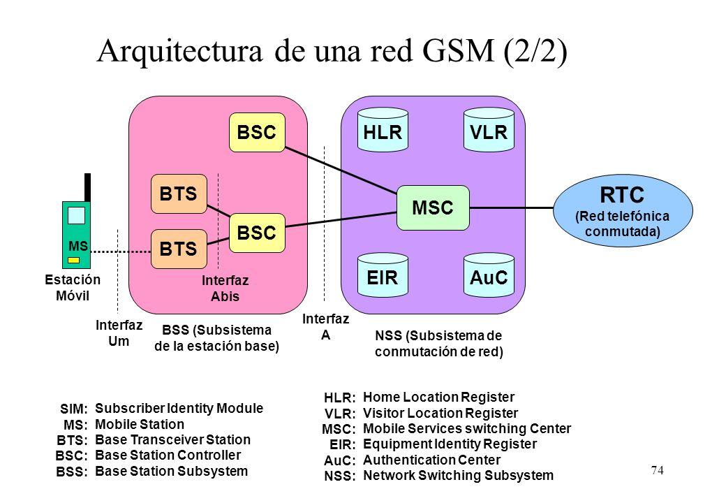 Arquitectura de una red GSM (2/2)