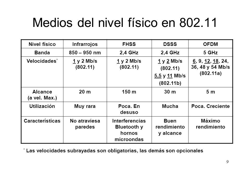 Medios del nivel físico en 802.11