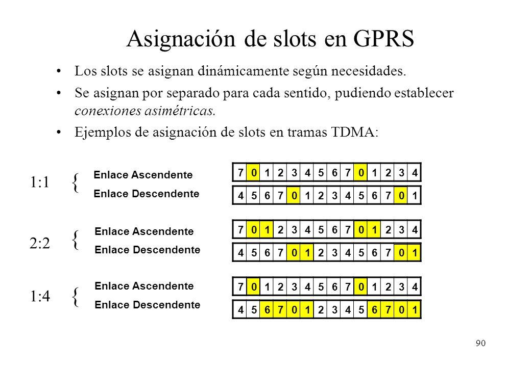 Asignación de slots en GPRS