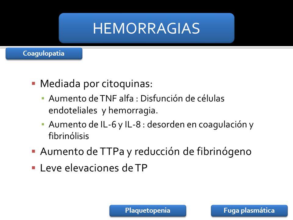 HEMORRAGIAS Mediada por citoquinas:
