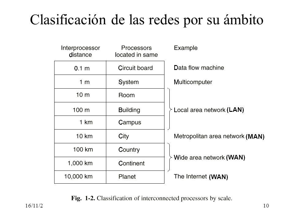 Clasificación de las redes por su ámbito
