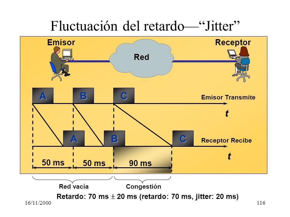 Fluctuación del retardo— Jitter