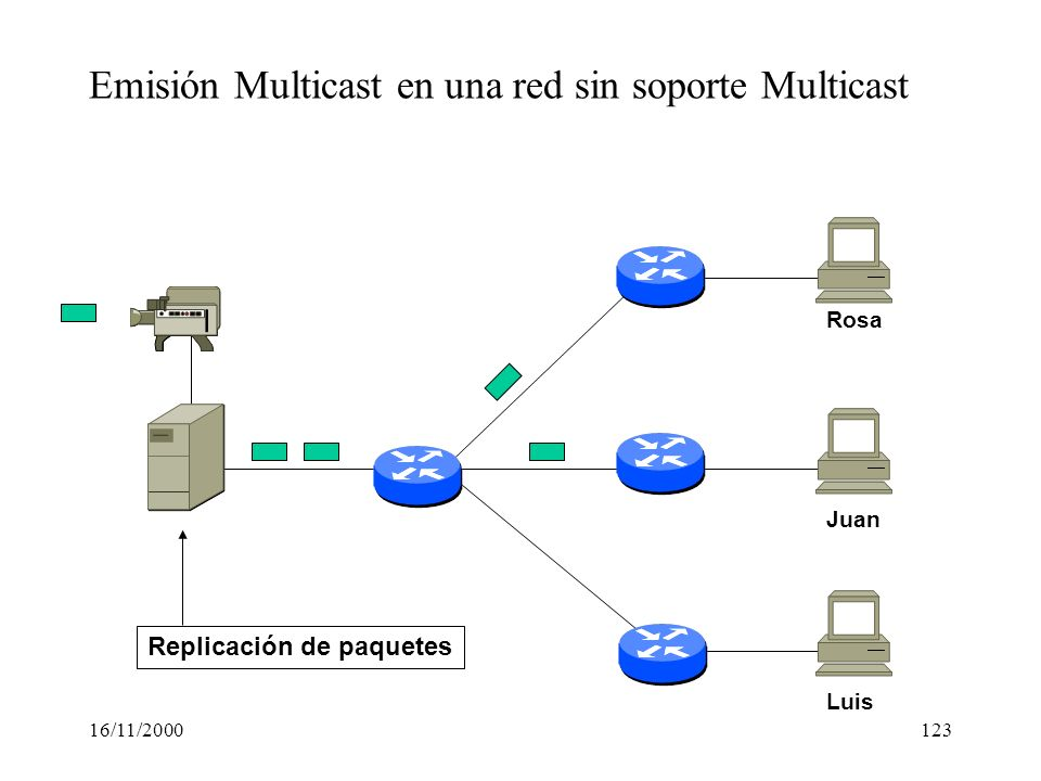 Emisión Multicast en una red sin soporte Multicast