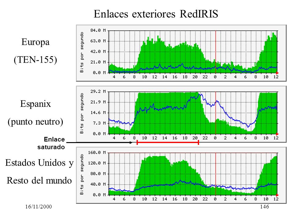 Enlaces exteriores RedIRIS