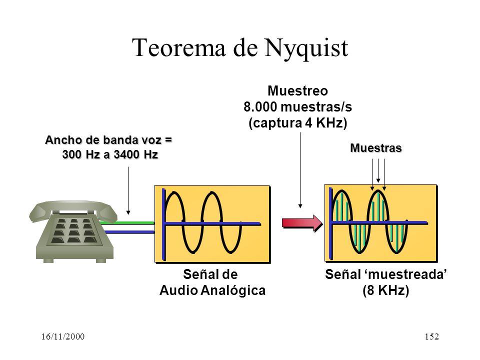 Teorema de Nyquist Muestreo 8.000 muestras/s (captura 4 KHz) Señal de