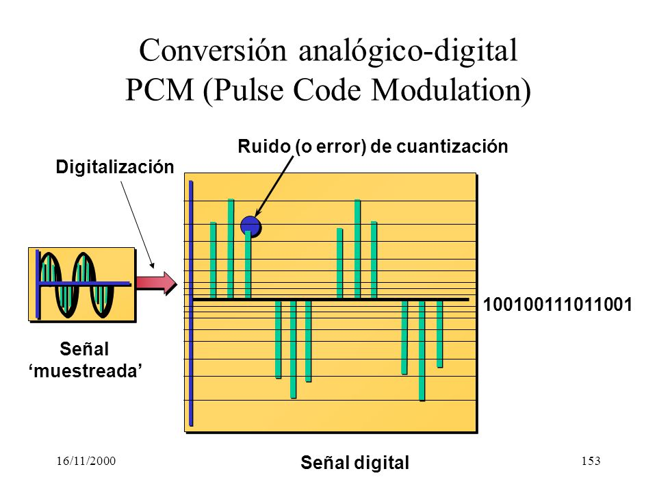 Conversión analógico-digital PCM (Pulse Code Modulation)