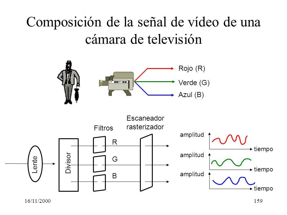 Composición de la señal de vídeo de una cámara de televisión