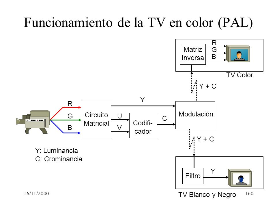 Funcionamiento de la TV en color (PAL)