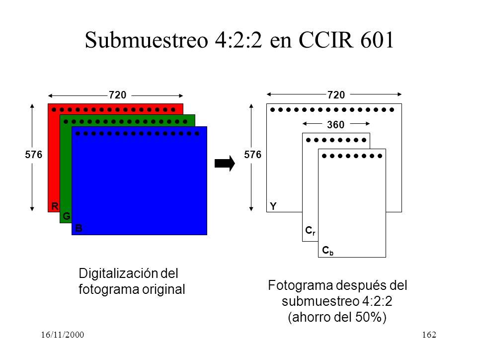 Submuestreo 4:2:2 en CCIR 601 Digitalización del fotograma original