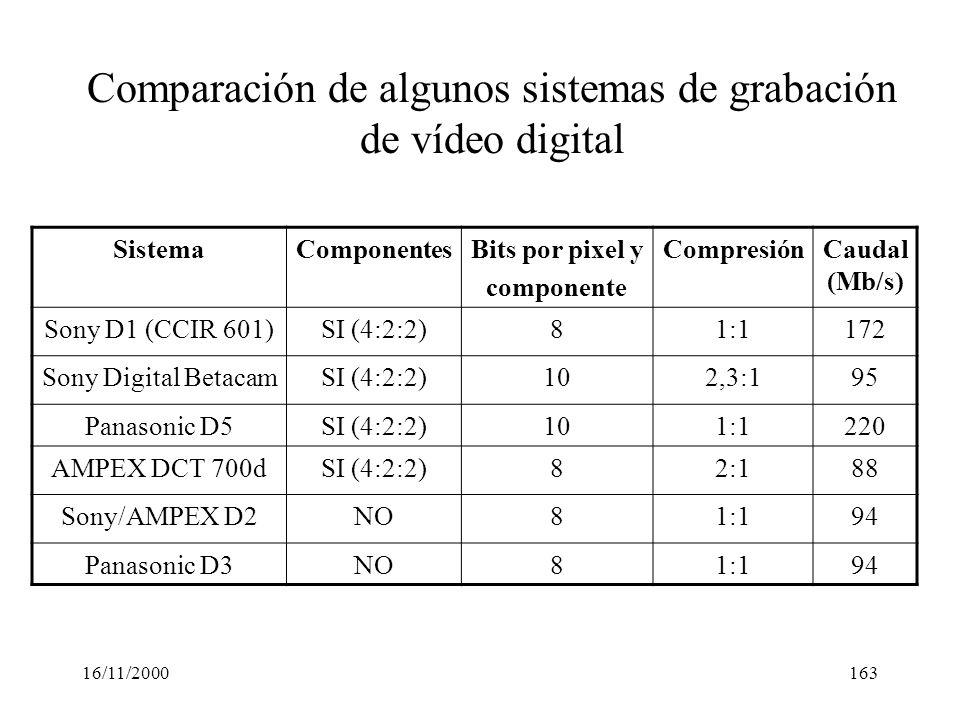 Comparación de algunos sistemas de grabación de vídeo digital