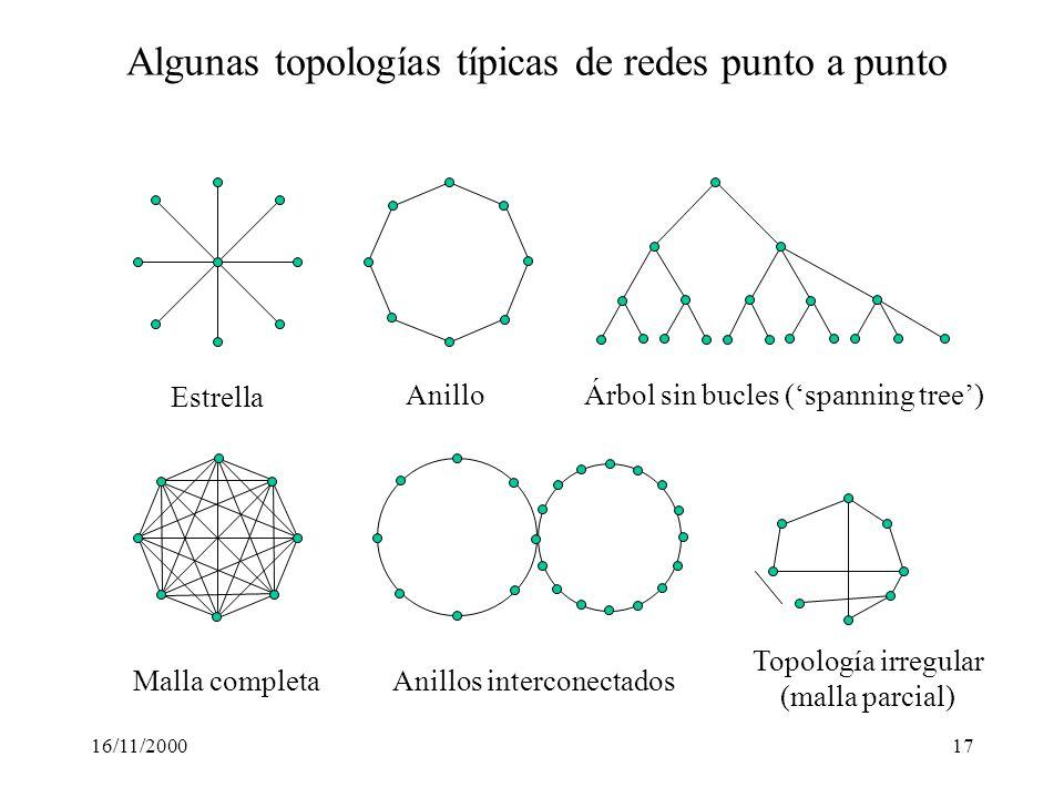 Algunas topologías típicas de redes punto a punto
