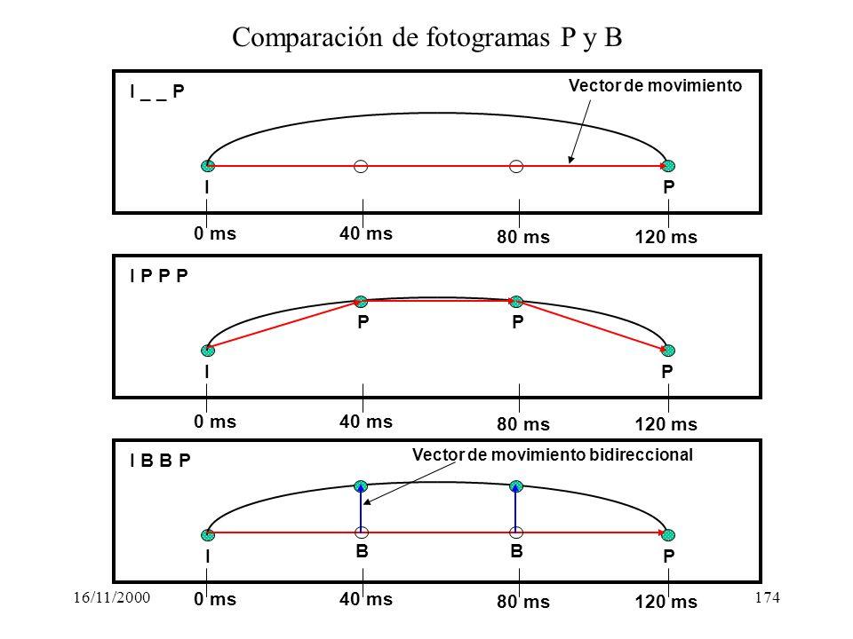 Comparación de fotogramas P y B