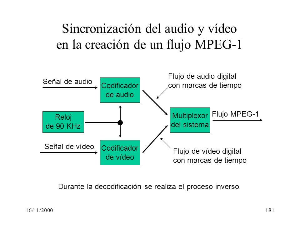 Sincronización del audio y vídeo en la creación de un flujo MPEG-1