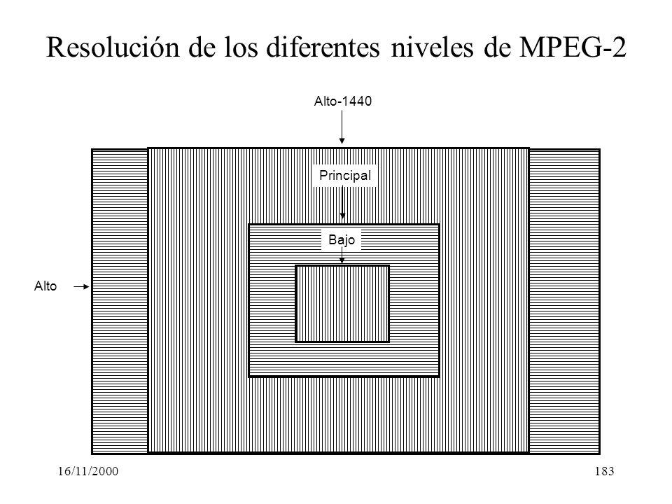 Resolución de los diferentes niveles de MPEG-2
