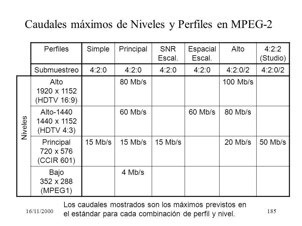 Caudales máximos de Niveles y Perfiles en MPEG-2