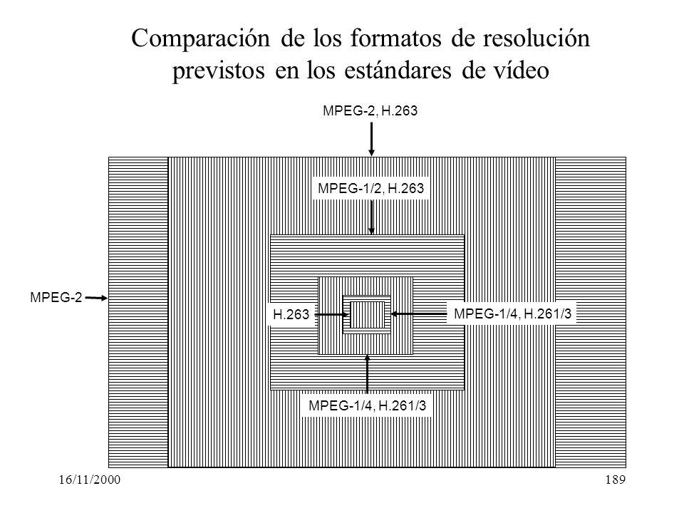 Comparación de los formatos de resolución