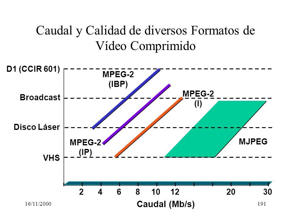 Caudal y Calidad de diversos Formatos de Vídeo Comprimido