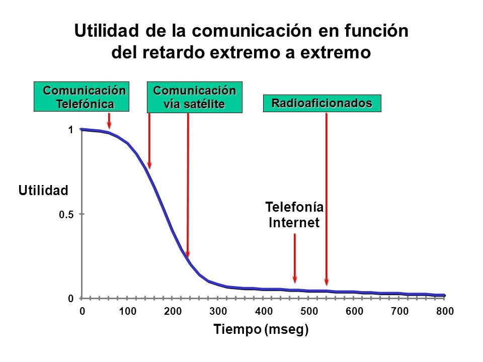 Utilidad de la comunicación en función del retardo extremo a extremo