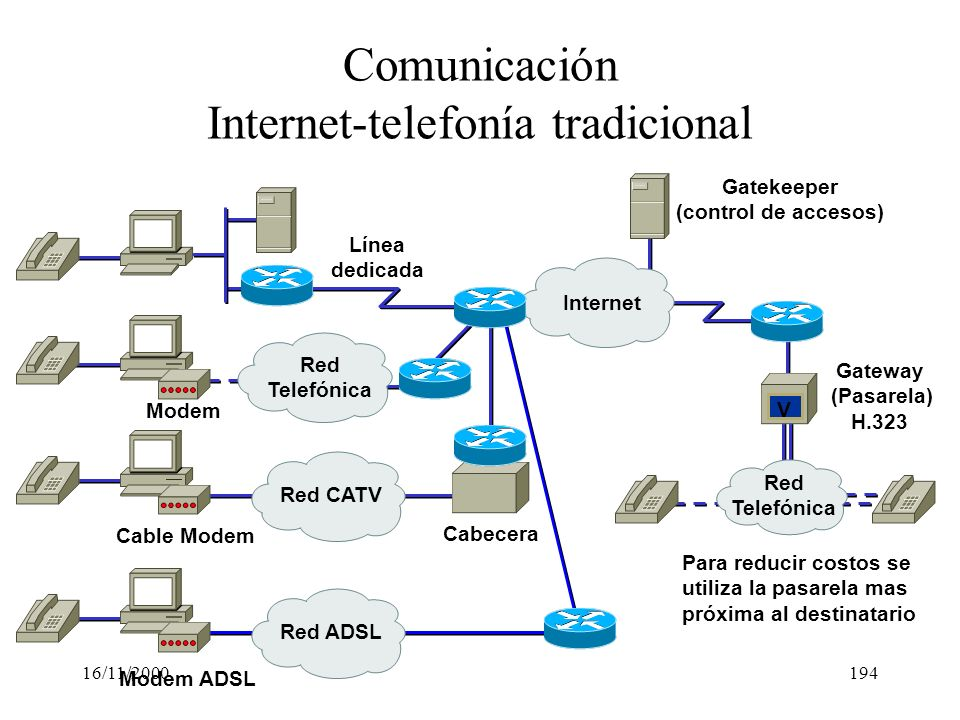 Comunicación Internet-telefonía tradicional