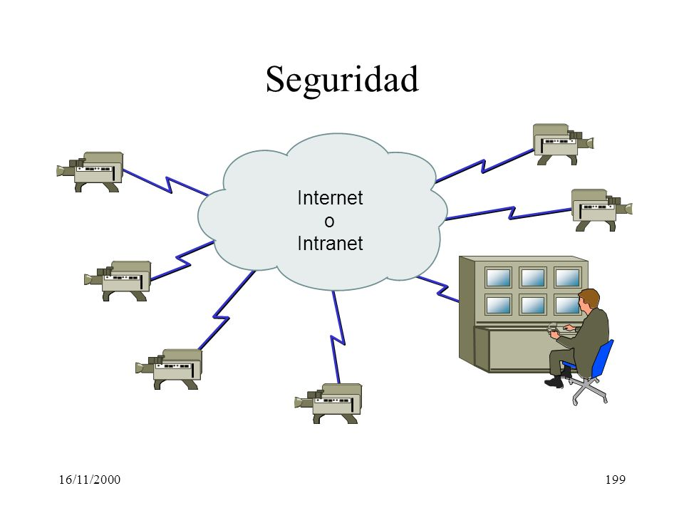 Seguridad Internet o Intranet 16/11/2000