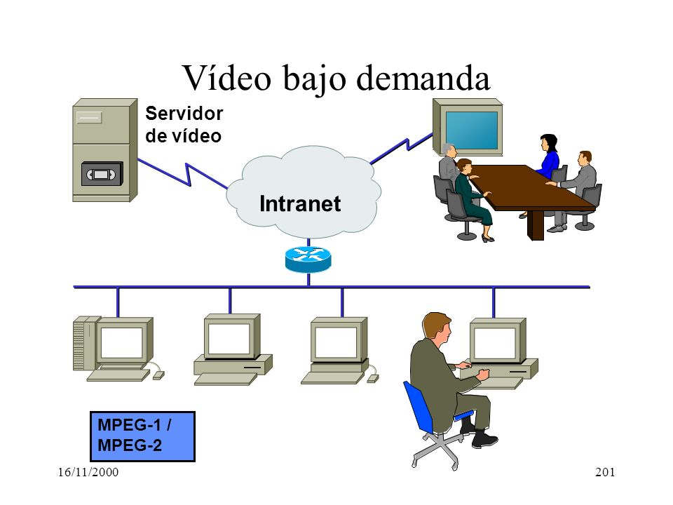 Vídeo bajo demanda Intranet Servidor de vídeo MPEG-1 / MPEG-2